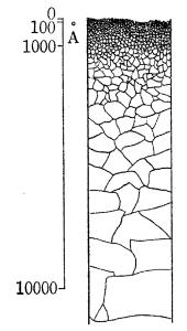図1.5.3 Rather の加工変質層