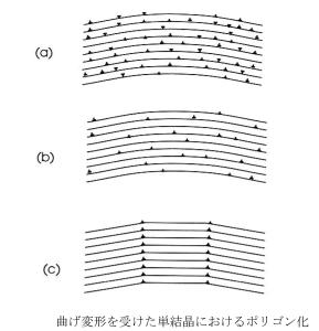 図3.4.2 曲げ変形を受けた単結晶のポリゴン化 (京都大学 辻先生講義資料_Internet)