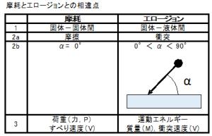 図1.4.1 摩耗とエロージョンとの違い