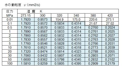 Table5_水の動粘度