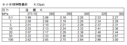 Table7_水の体積弾性係数