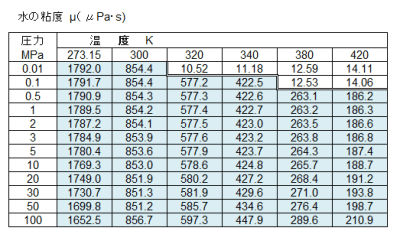 Table4_水の粘度