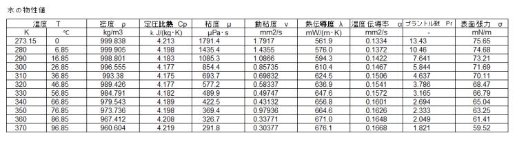 Table1 水の物性値