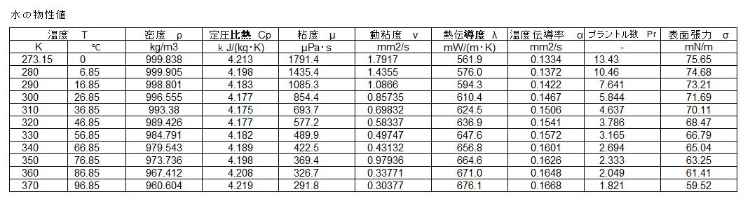 水の物性   monozukuri-hitozukuri   日本のものづくり
