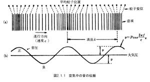 図2.1.1_空気中の音の伝搬
