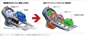 MHI 油圧ドライブトレイン実証図