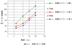 図4.4.1