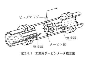 図2_6_1_工業用タービンメータ概念図