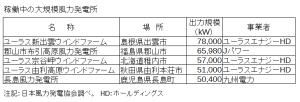 日本国内稼働中の風力発電所