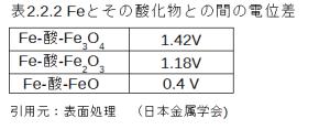 図2.2.2_Feと酸化物との電位差