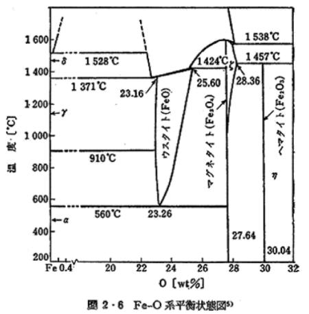 図2.2.1_Fe-O平行状態図