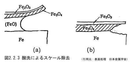 図2.2.3_酸洗によるスケール除去