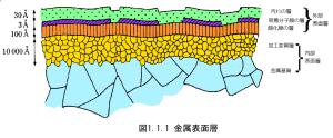 fig_1_1_1_metal surface
