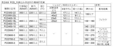 図2.8.8_FCD_別鋳込み供試材の機械的性質
