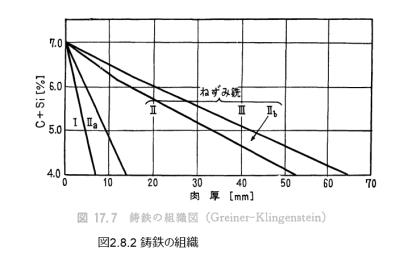 図2.8.2_鋳鉄の組織
