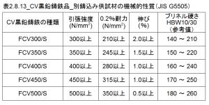 表2.8.13_CV黒鉛鋳鉄品_別鋳込み供試材の機械的性質