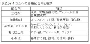 図2.37.4 ゴムへの各種配合剤と種類