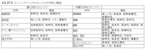表2.37.5 エンジニアリングセラミックスの種類と機能