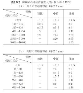 %e8%a1%a82-9-2_%e9%8b%b3%e9%8b%bc%e5%93%81%e3%81%ae%e5%af%b8%e6%b3%95%e8%a8%b1%e5%ae%b9%e5%b7%ae