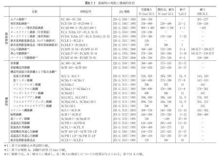 %e8%a1%a86-1-1_%e9%89%84%e9%8b%b3%e7%89%a9%e3%81%ae%e8%a6%8f%e6%a0%bc%e3%81%a8%e6%a9%9f%e6%a2%b0%e7%9a%84%e6%80%a7%e8%b3%aa