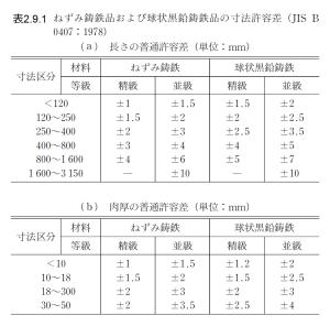 %e8%a1%a82-9-1_%e3%81%ad%e3%81%9a%e3%81%bf%e9%8b%b3%e9%89%84%e5%93%81%e3%81%8a%e3%82%88%e3%81%b3%e7%90%83%e7%8a%b6%e9%bb%92%e9%89%9b%e9%8b%b3%e9%89%84%e5%93%81%e3%81%ae%e5%af%b8%e6%b3%95%e8%a8%b1