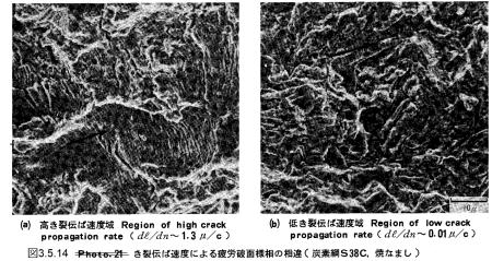 図3.5.14_き裂伝ぱ速度による疲労破面の相違