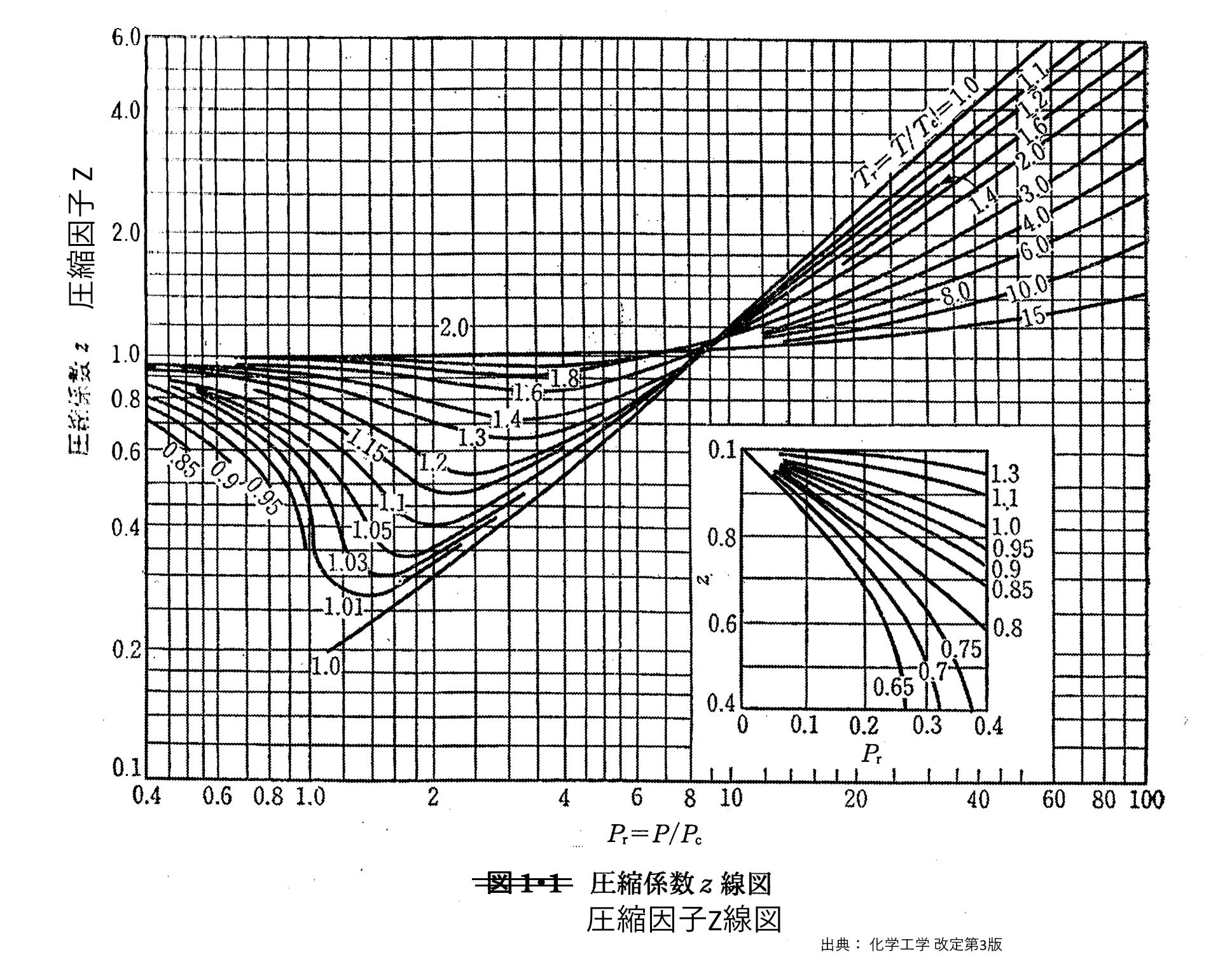 気体の状態方程式 | monozukuri-hitozukuri | 日本のものづくり