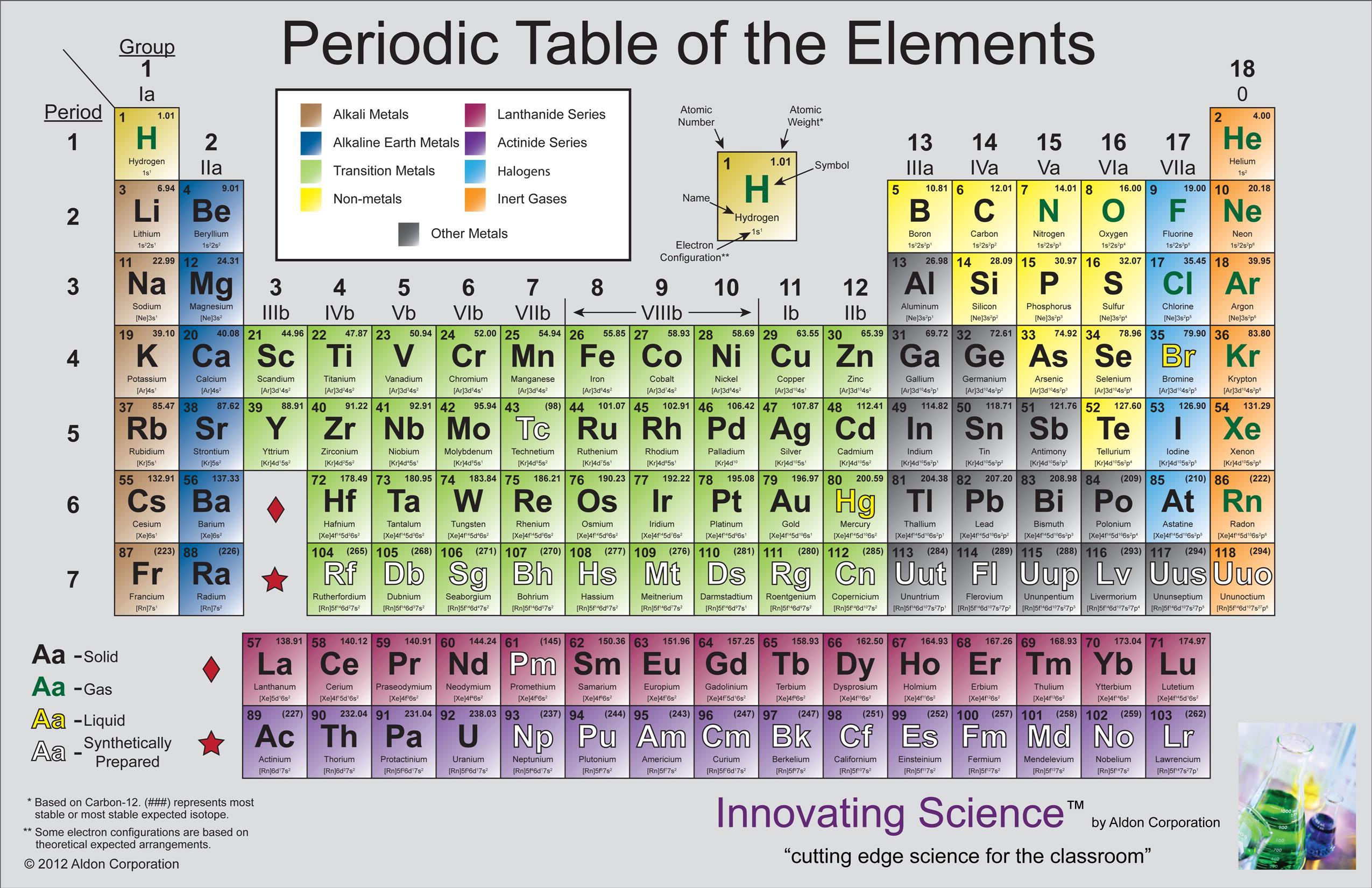 Periodic Chart