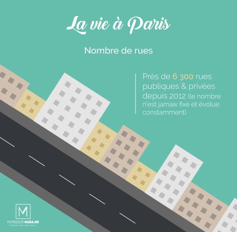 Monsieur Madame La vie à Paris : le nombre de rues