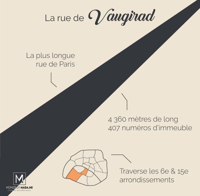 MonsieurMadame infographie : La plus longue rue de Paris