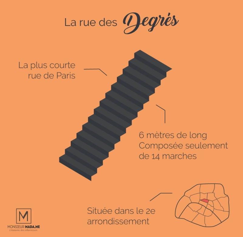 MonsieurMadame infographie : La plus courte rue de Paris