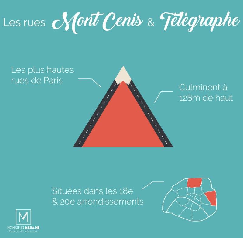 MonsieurMadame infographie : Les plus hautes rues de Paris