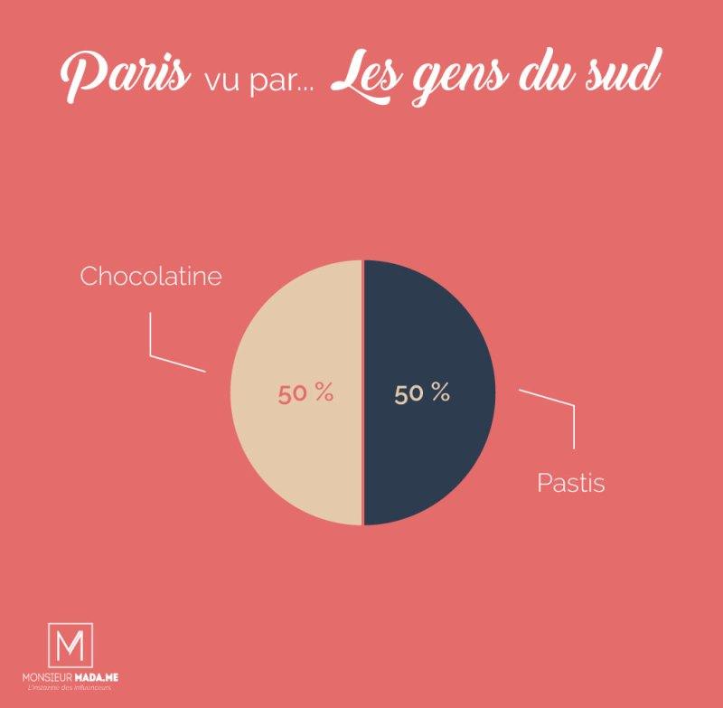 Monsieur Madame : Paris vu par... les gens du sud