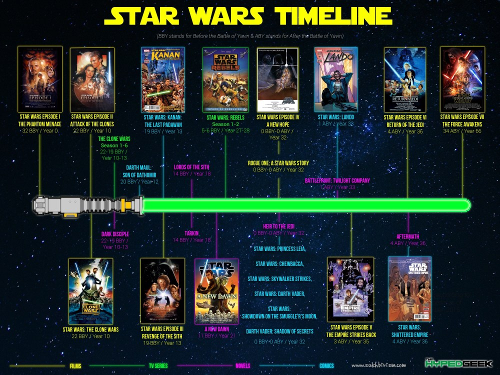 star-wars-timeline-episodi-last-jedi-hot