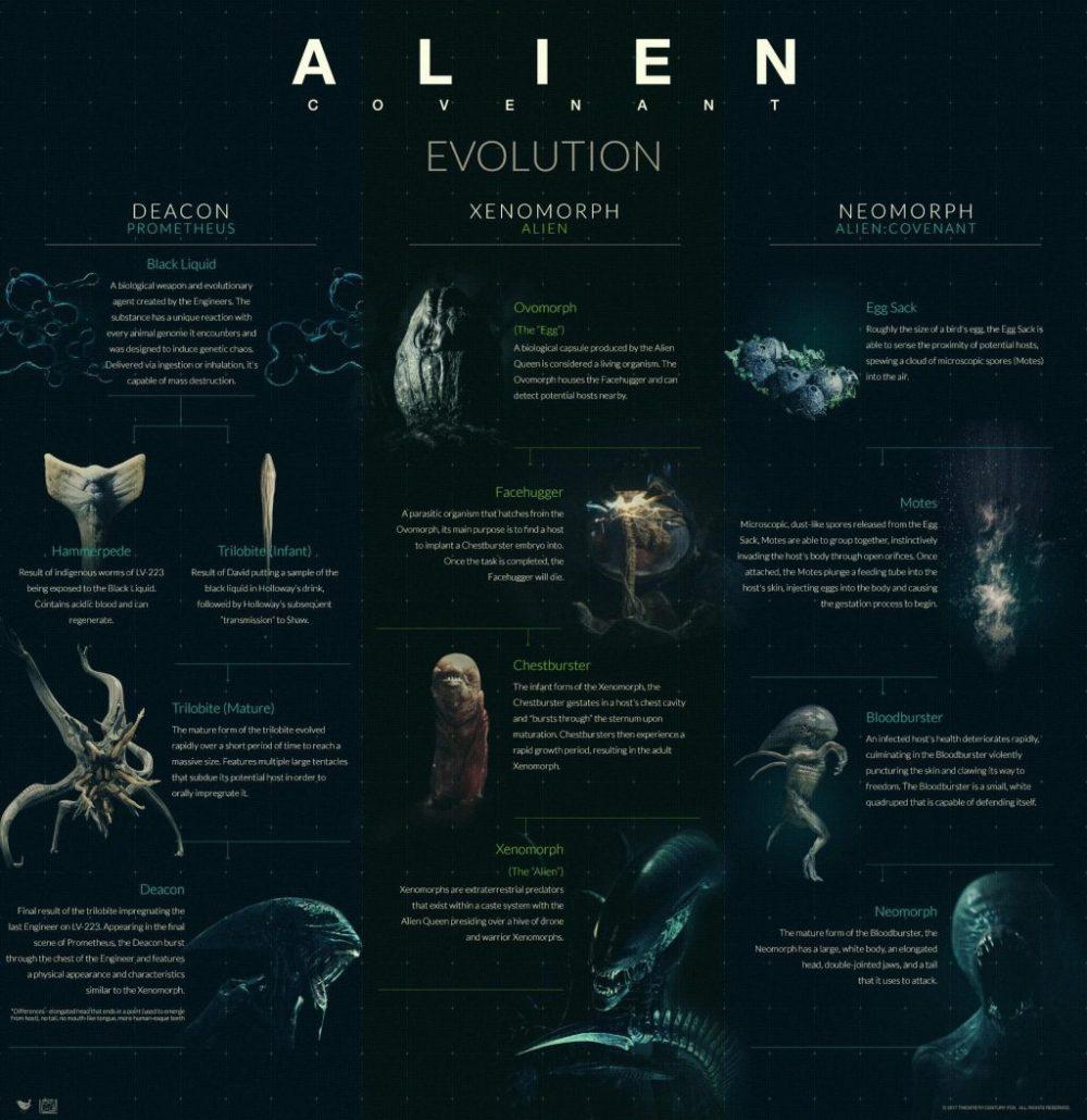 alien covenant evolution bestiario completo