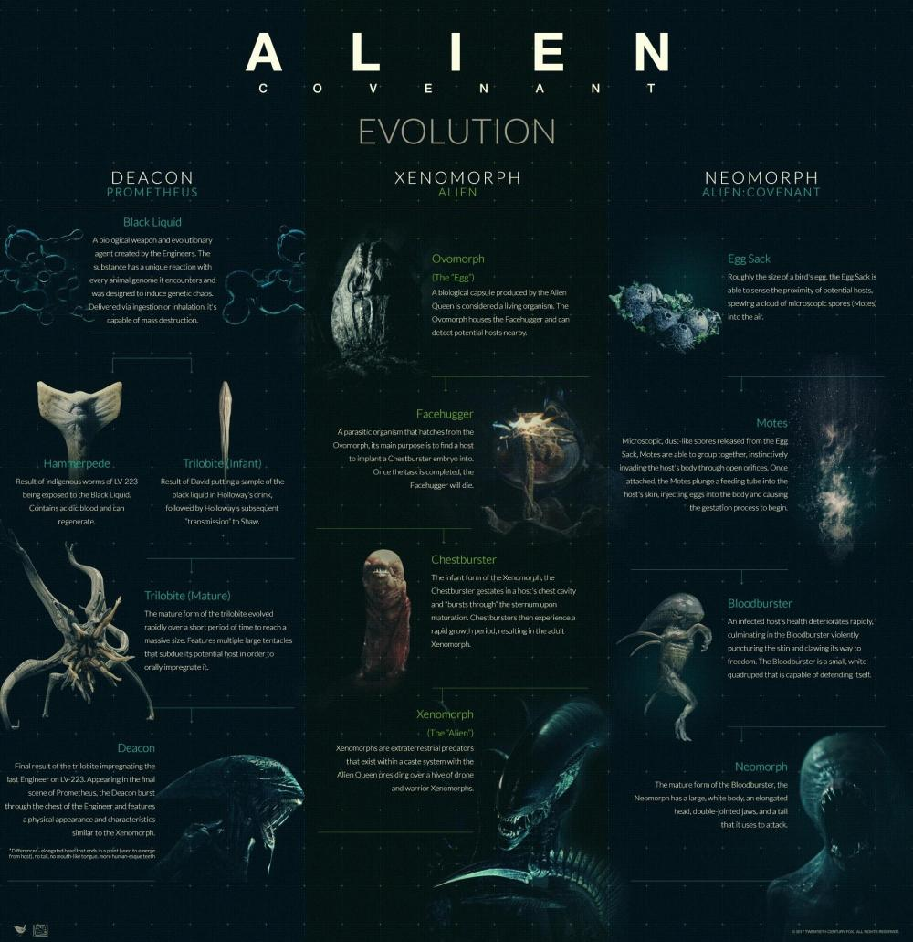 alien covenant evolution bestiario completo monster movie prometheus hot ripley scott sequel 2020