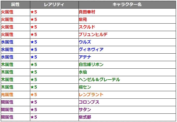 ガチャ討爆伝対象キャラクター15体