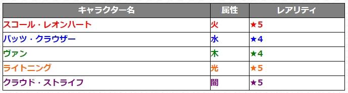 第1弾『ファイナルファンタジー』コラボガチャ_排出キャラクター