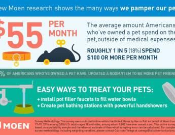 Pet Owner Survey