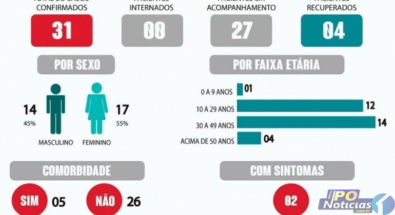 Boletim atualizado: Lagoa Formosa está com 31 casos de pessoas que testaram positivo para o coronavíris