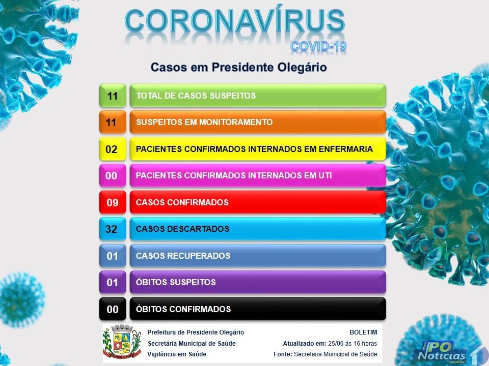 Presidente Olegário confirma 2 novos casos positivos de coronavírus