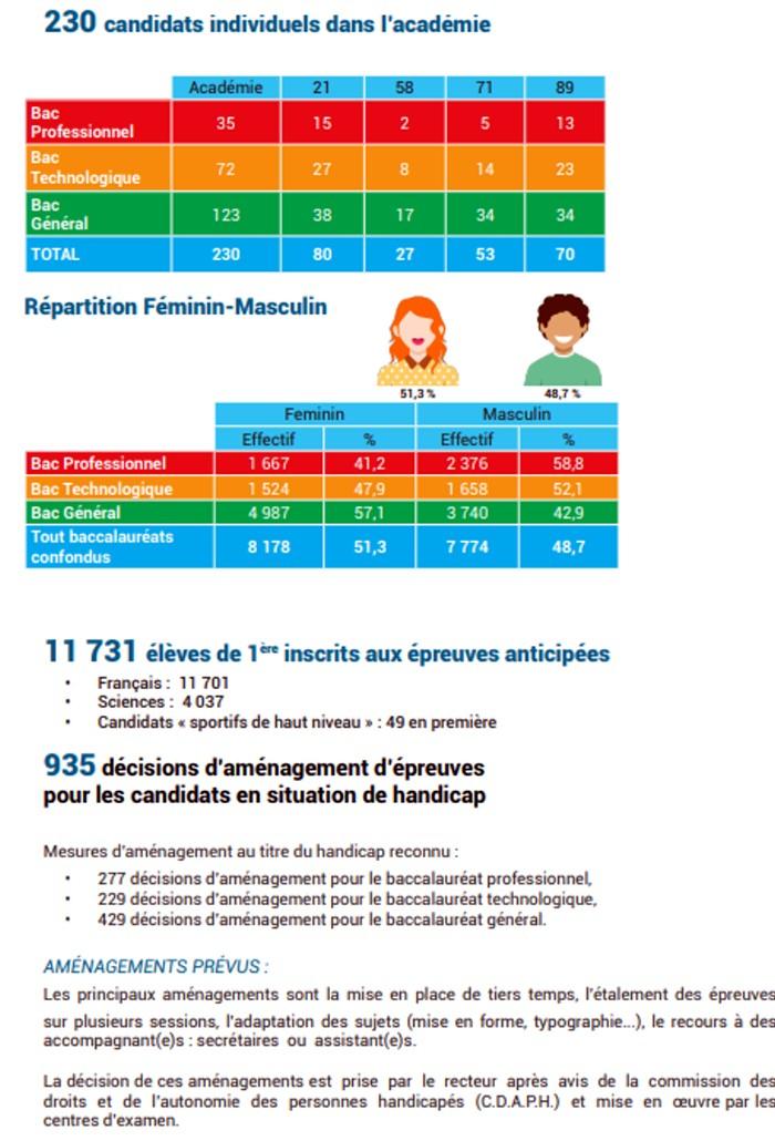 presentation Bac baccalaureat 2019 rectorat Dijon organisation concours examen lutte fraude triche Montceau-news.com 1306191