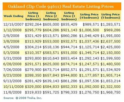 94611 Real Estate Prices