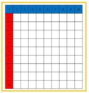 Tabuľka na násobenie 3