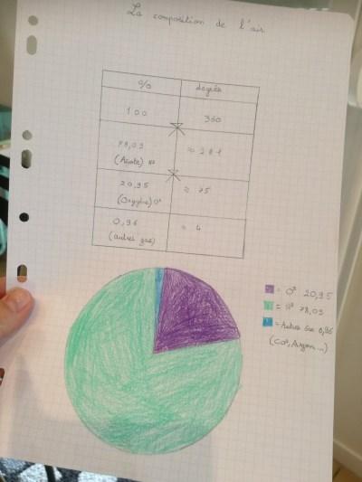 Composition de l'air, diagramme circulaire
