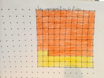 Composition de l'air, tableau de 100