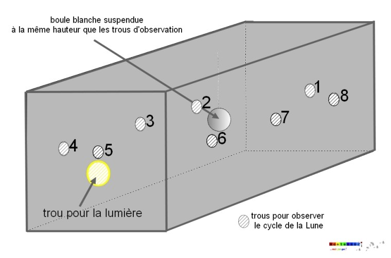 Plan boîte cycle de la Lune.jpg