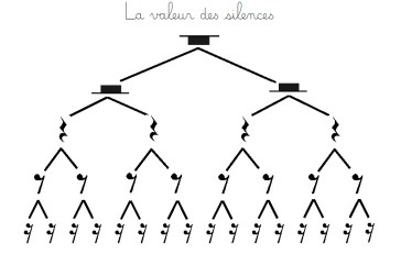 valeur des silences