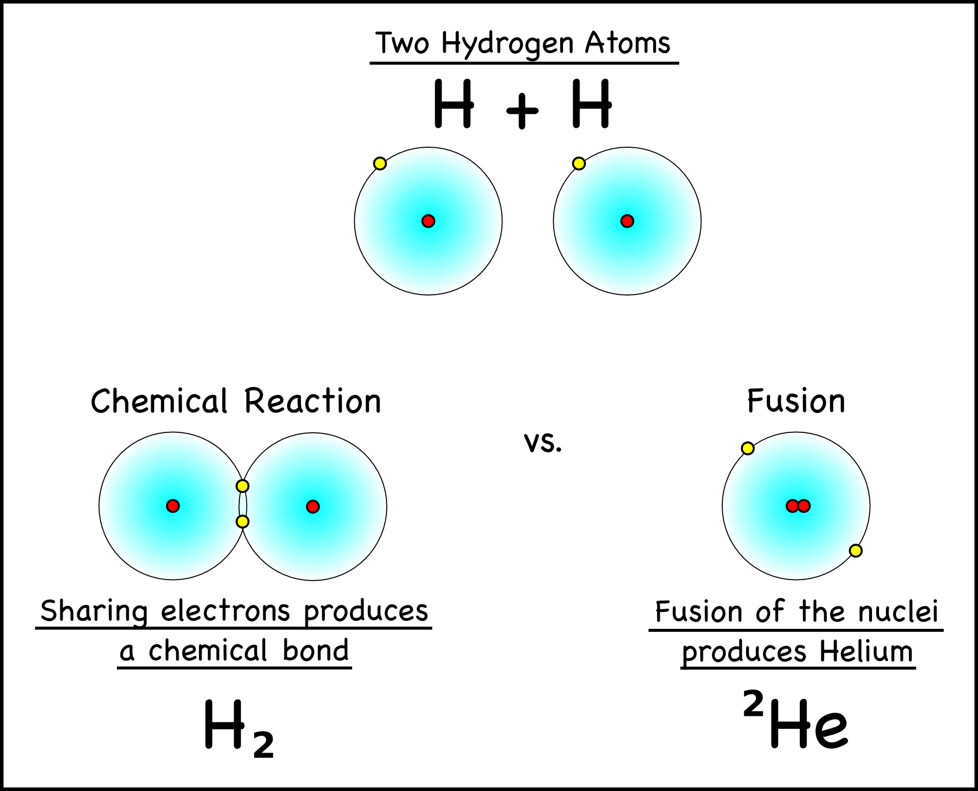 Nuclear Fusion Equations Hydrogen