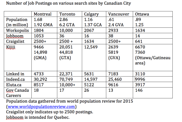 Number of Job Postings on various search sites by Canadian City